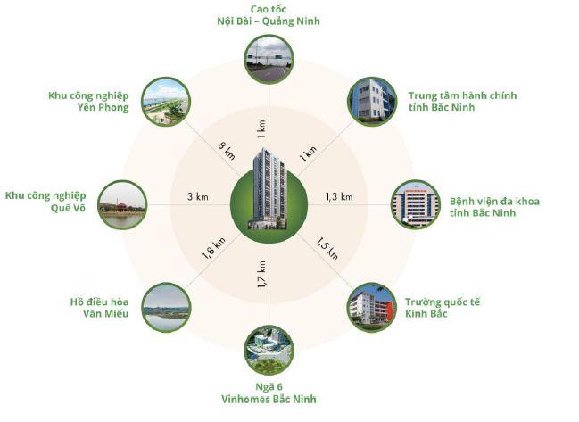 Chung cư Green Peart Bắc Ninh